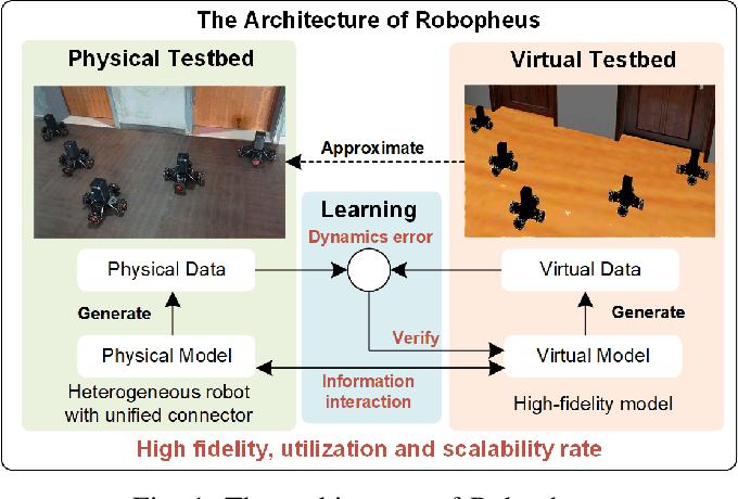 Figure 1 for Robopheus: A Virtual-Physical Interactive Mobile Robotic Testbed
