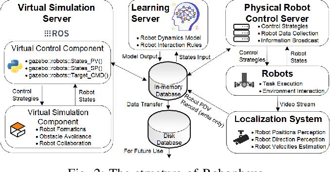 Figure 3 for Robopheus: A Virtual-Physical Interactive Mobile Robotic Testbed