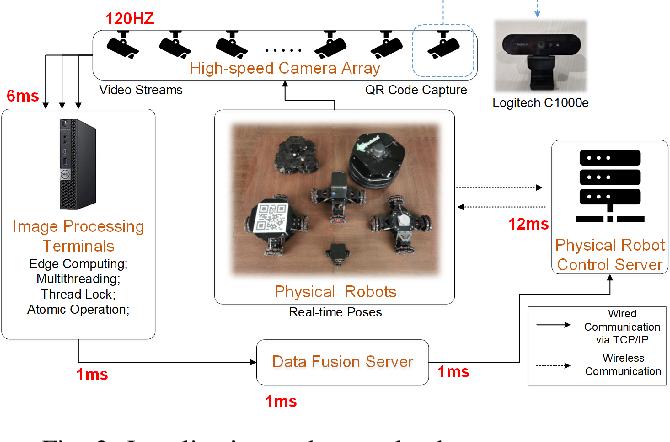 Figure 4 for Robopheus: A Virtual-Physical Interactive Mobile Robotic Testbed