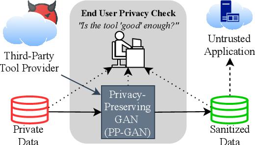 Figure 1 for Subverting Privacy-Preserving GANs: Hiding Secrets in Sanitized Images