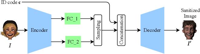 Figure 3 for Subverting Privacy-Preserving GANs: Hiding Secrets in Sanitized Images
