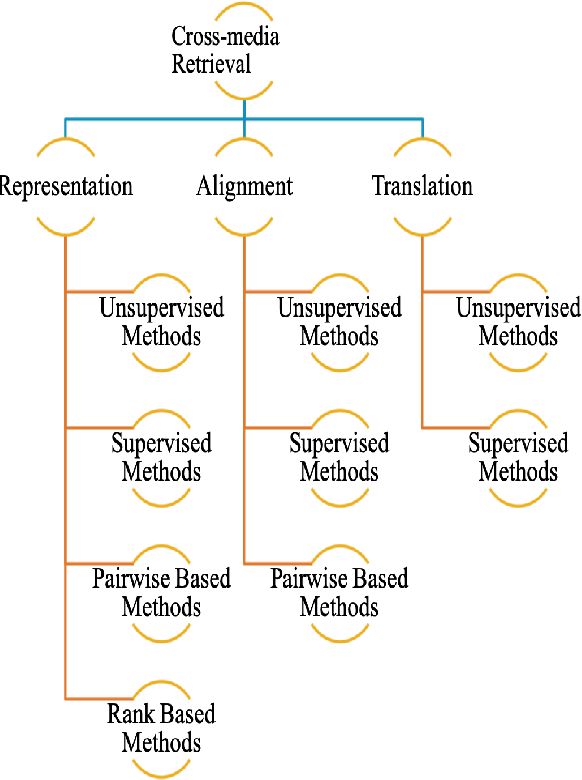 Figure 1 for Deep Learning Techniques for Future Intelligent Cross-Media Retrieval