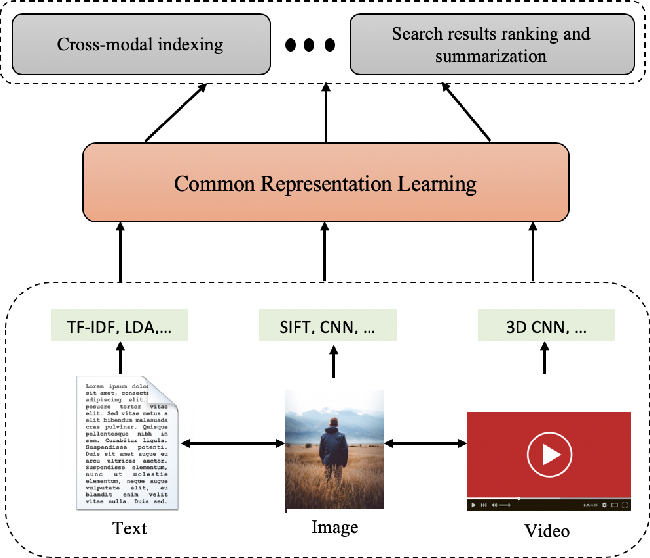 Figure 2 for Deep Learning Techniques for Future Intelligent Cross-Media Retrieval