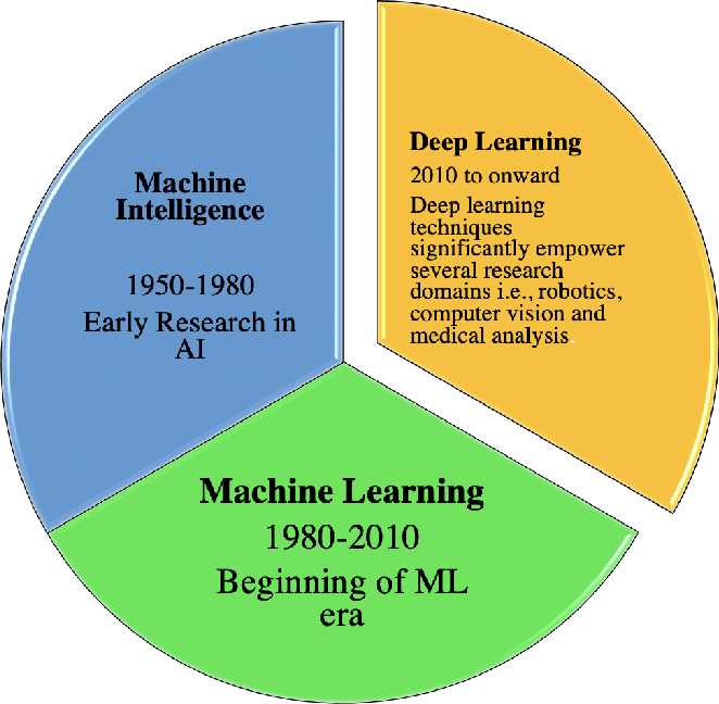 Figure 3 for Deep Learning Techniques for Future Intelligent Cross-Media Retrieval