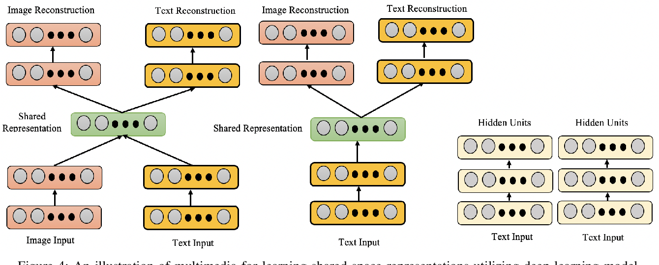 Figure 4 for Deep Learning Techniques for Future Intelligent Cross-Media Retrieval