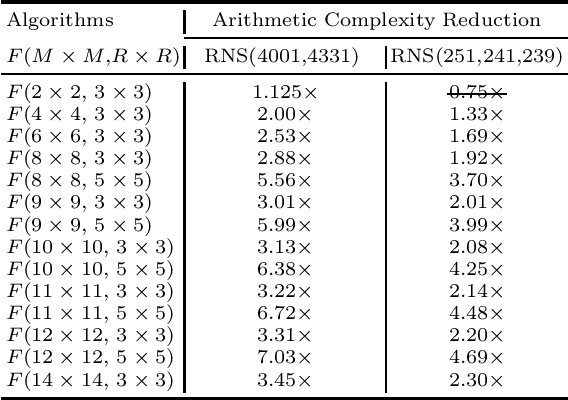 Figure 2 for Efficient Residue Number System Based Winograd Convolution