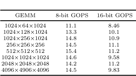 Figure 3 for Efficient Residue Number System Based Winograd Convolution