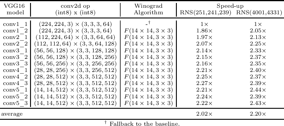 Figure 4 for Efficient Residue Number System Based Winograd Convolution