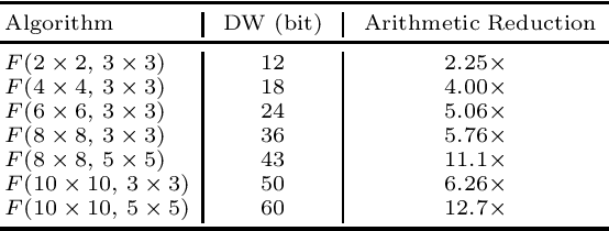 Figure 1 for Efficient Residue Number System Based Winograd Convolution