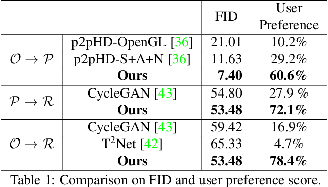 Figure 2 for Deep CG2Real: Synthetic-to-Real Translation via Image Disentanglement