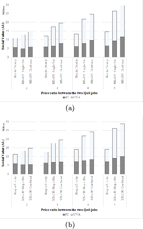 Figure 4 Measuring The Impact Of Scaling Factor Price Ratio Between High And Low