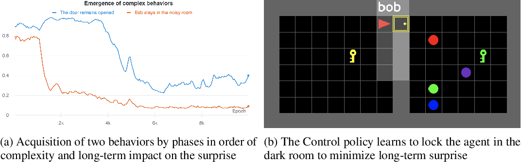 Figure 4 for Explore and Control with Adversarial Surprise