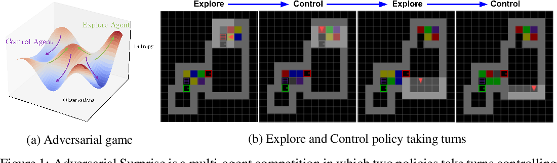 Figure 1 for Explore and Control with Adversarial Surprise