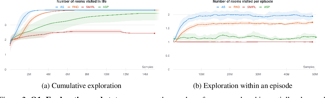Figure 2 for Explore and Control with Adversarial Surprise