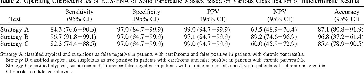 Table 2. Operating Characteristics of EUS-FNA of Solid Pancreatic Masses Based on Various Classification of Indeterminate Results