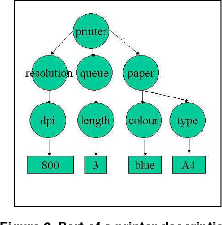 A context-sensitive service discovery protocol for mobile