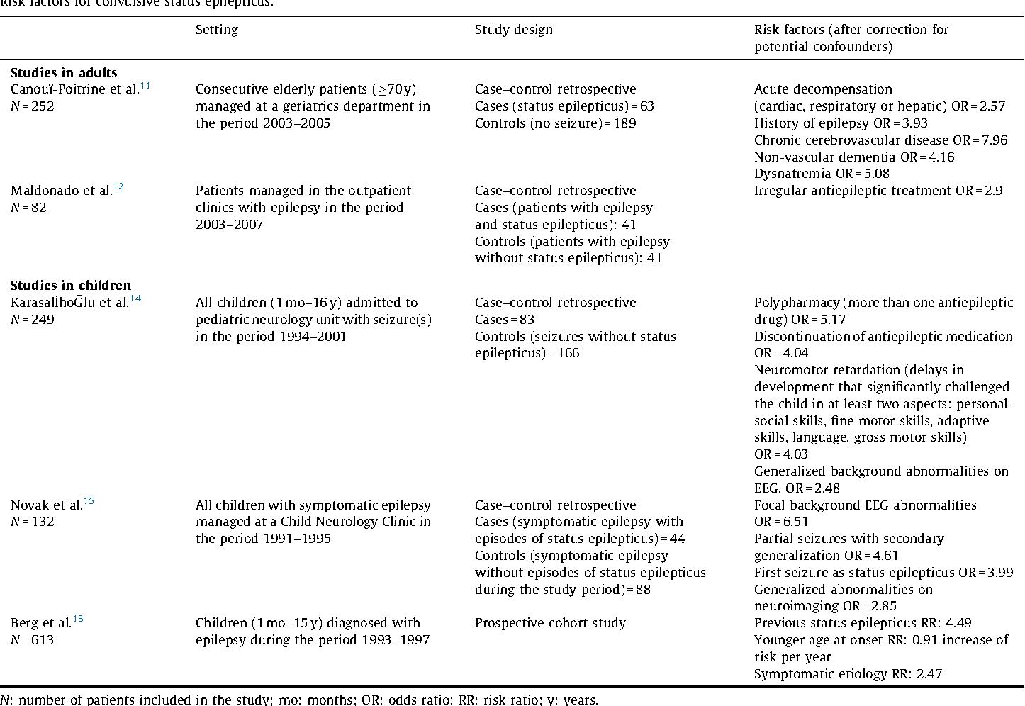 Comparison of risk factors for pediatric convulsive status