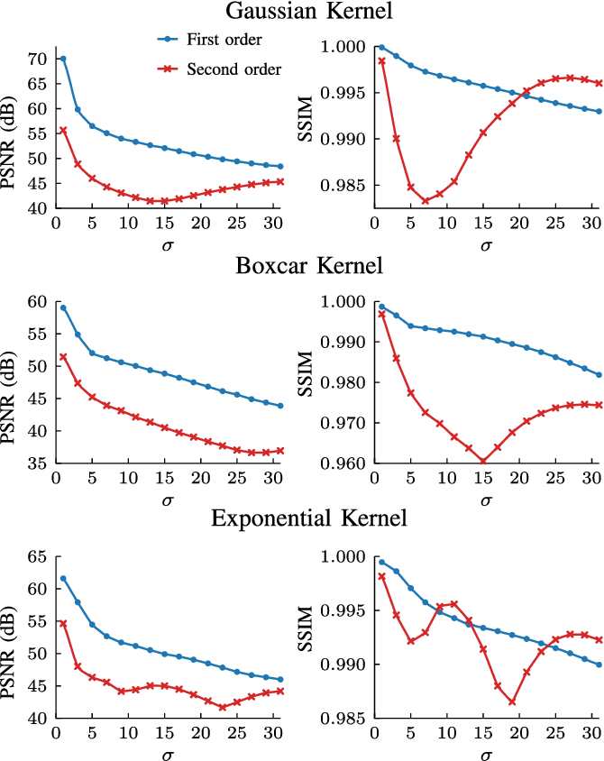 Figure 2 for Local Kernels that Approximate Bayesian Regularization and Proximal Operators