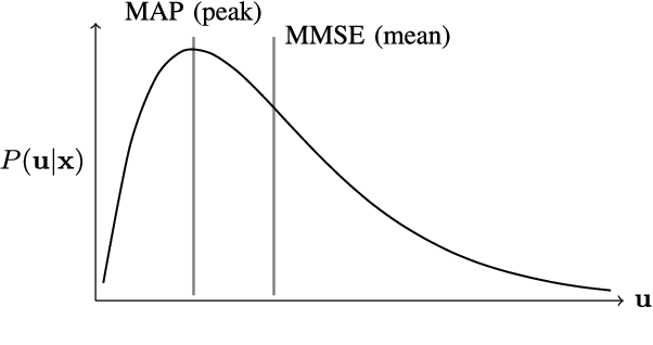 Figure 1 for Local Kernels that Approximate Bayesian Regularization and Proximal Operators