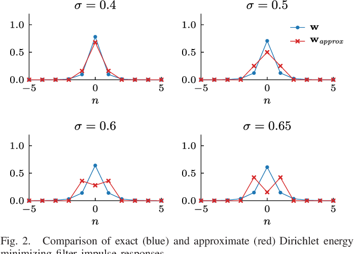 Figure 3 for Local Kernels that Approximate Bayesian Regularization and Proximal Operators