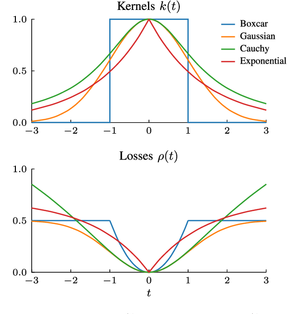 Figure 4 for Local Kernels that Approximate Bayesian Regularization and Proximal Operators