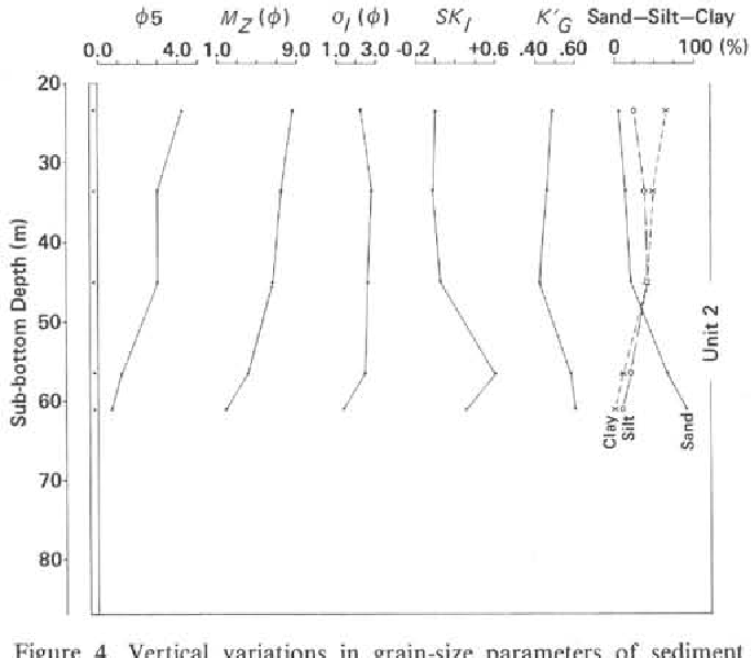 vertical variations in grain-size parameters of sediment from hole 474,