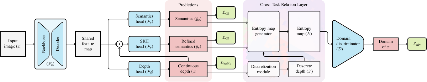 Figure 3 for Learning to Relate Depth and Semantics for Unsupervised Domain Adaptation