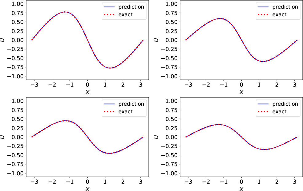 Figure 3 for Data-Driven Deep Learning of Partial Differential Equations in Modal Space