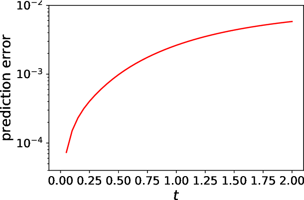 Figure 4 for Data-Driven Deep Learning of Partial Differential Equations in Modal Space