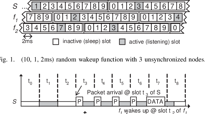 Fig. 1. (10, 1, 2ms) random wakeup function with 3 unsynchronized nodes.
