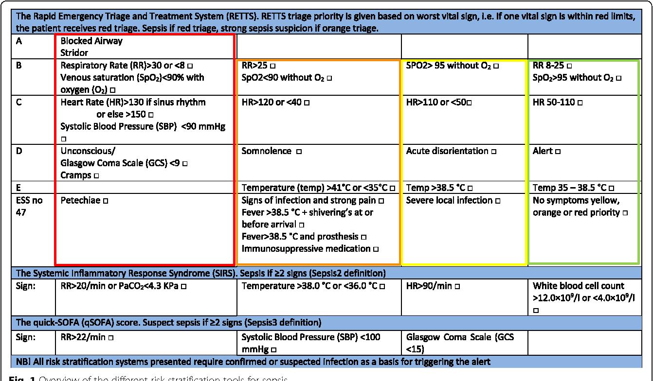 Poor performance of quick-SOFA (qSOFA) score in predicting ...