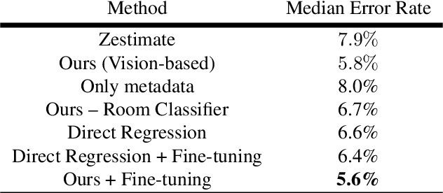 Figure 4 for Vision-based Real Estate Price Estimation