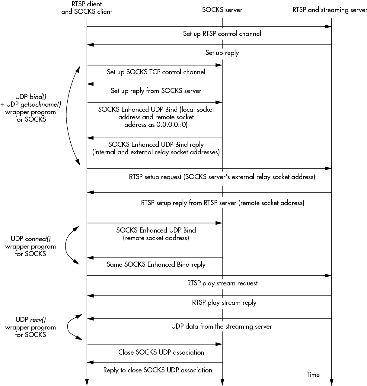 Figure 5 from A Transport-Level Proxy for Secure Multimedia Streams