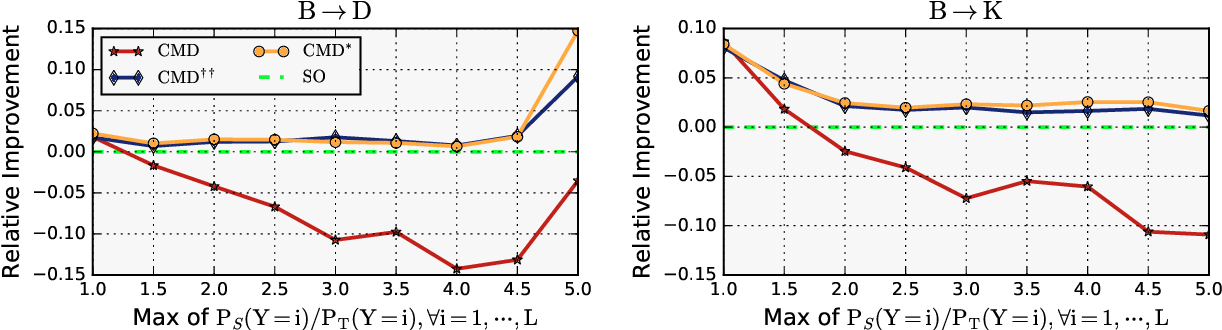 Figure 3 for Weighed Domain-Invariant Representation Learning for Cross-domain Sentiment Analysis