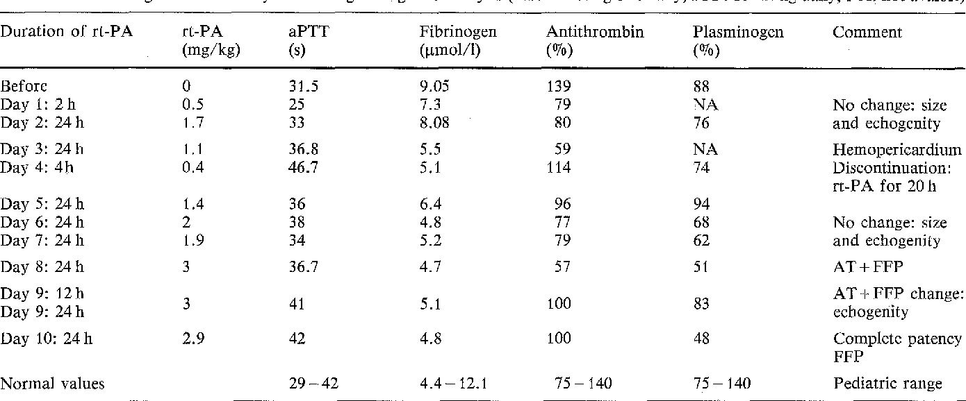 Table 1 rt-PA dosage and laboratory monitoring during thrombolysis (AT: 60 IU/kg bw. daily; FFP: 10 ml/kg daily; NA: not avaible)