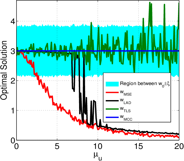 Figure 2 for Robustness of Maximum Correntropy Estimation Against Large Outliers