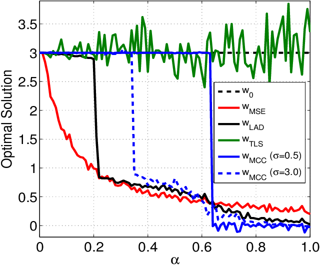 Figure 4 for Robustness of Maximum Correntropy Estimation Against Large Outliers