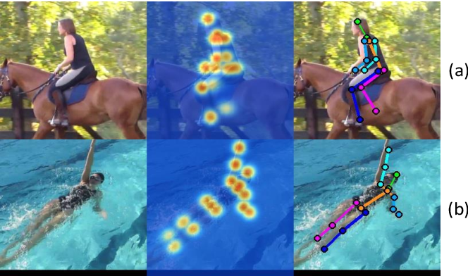 Figure 1 for SPCNet:Spatial Preserve and Content-aware Network for Human Pose Estimation