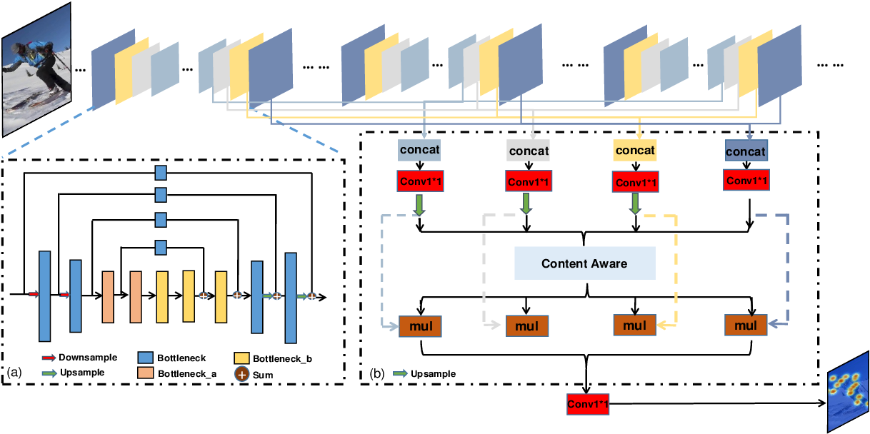 Figure 3 for SPCNet:Spatial Preserve and Content-aware Network for Human Pose Estimation