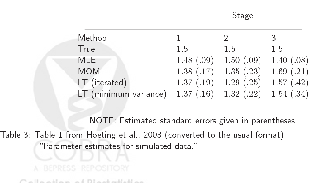Effective Communication Of Standard Errors And Confidence Intervals