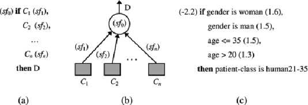 Figure 1 for A Logical Neural Network Structure With More Direct Mapping From Logical Relations