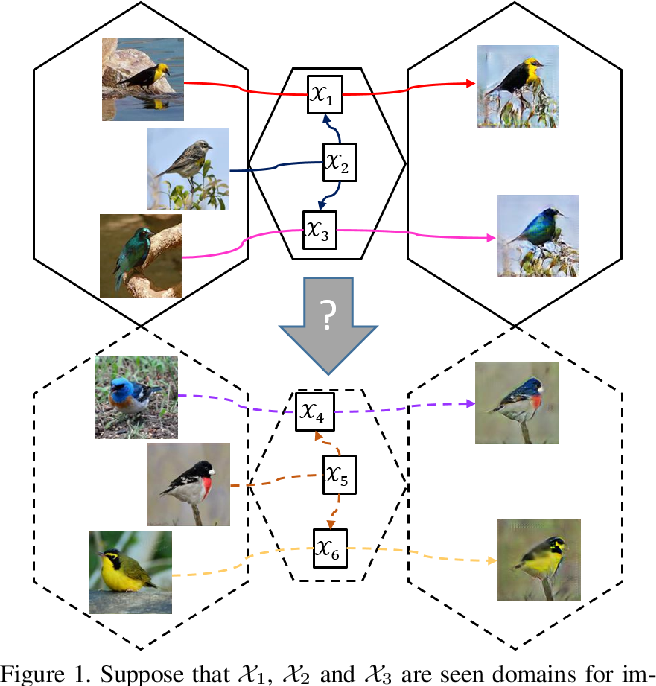 Figure 1 for ZstGAN: An Adversarial Approach for Unsupervised Zero-Shot Image-to-Image Translation