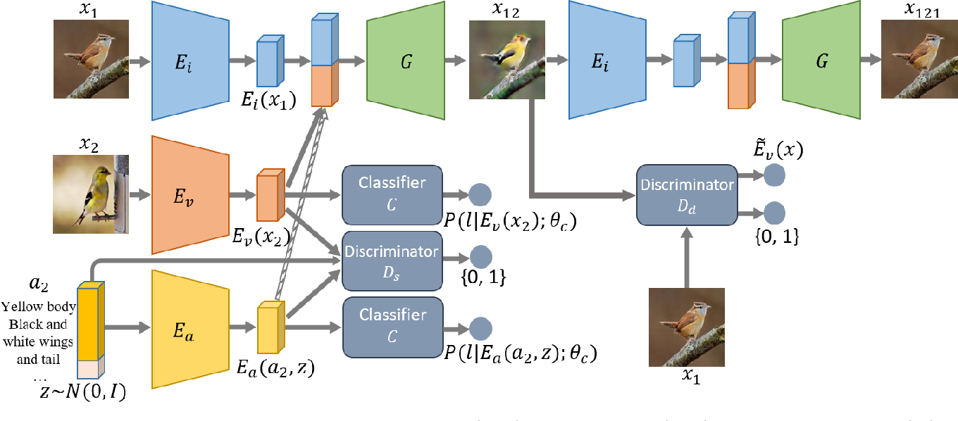 Figure 3 for ZstGAN: An Adversarial Approach for Unsupervised Zero-Shot Image-to-Image Translation