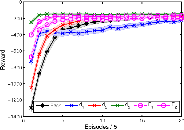 Figure 2 for Off-Policy Reward Shaping with Ensembles