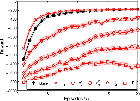 Figure 3 for Off-Policy Reward Shaping with Ensembles