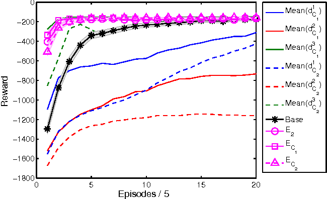 Figure 4 for Off-Policy Reward Shaping with Ensembles