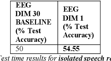 Figure 2 for Constrained Variational Autoencoder for improving EEG based Speech Recognition Systems