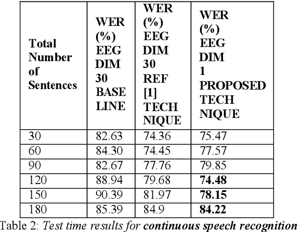 Figure 4 for Constrained Variational Autoencoder for improving EEG based Speech Recognition Systems