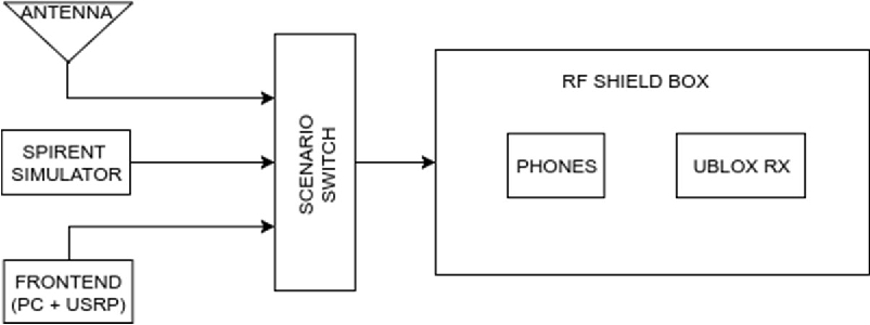 PDF] Android Raw GNSS Measurements as the New Anti-Spoofing