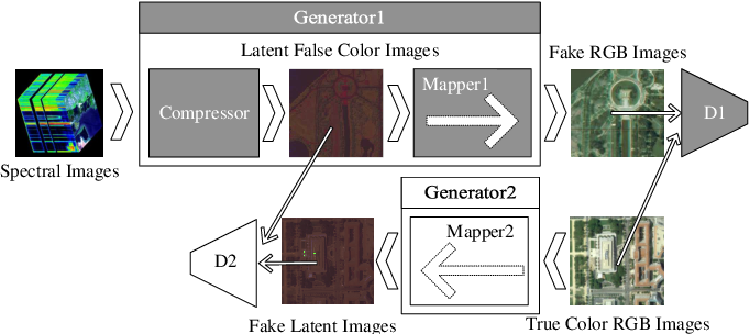 Figure 1 for Spectral Image Visualization Using Generative Adversarial Networks